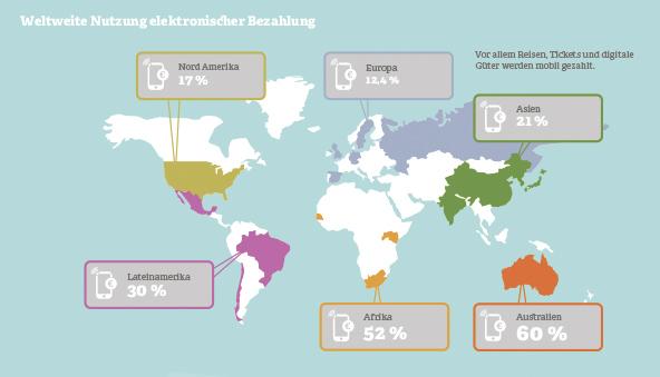 Grafik: Weltweite Nutzung elektronischer Zahlung
