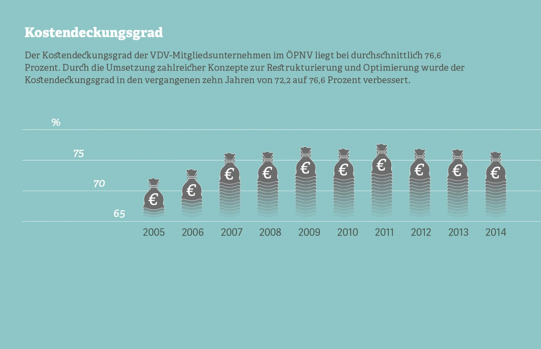 Grafik: Kostendeckungsgrad