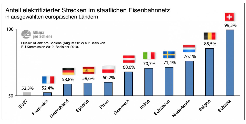Grafik: Anteil elektrifizierter Strecken im staatlichen Eisenbahnnetz
