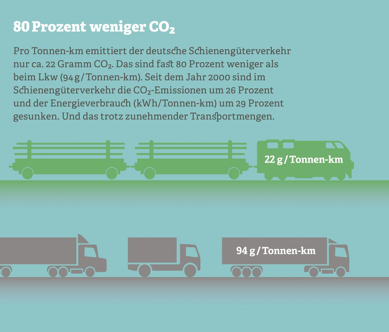 Grafik: 80 % weniger CO2
