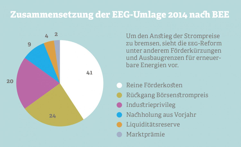 Grafik: Zusammensetzung der EEG-Umlage 2014